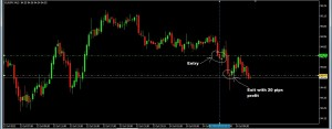 EURJPY Sell Trade - 20 Pips Profit